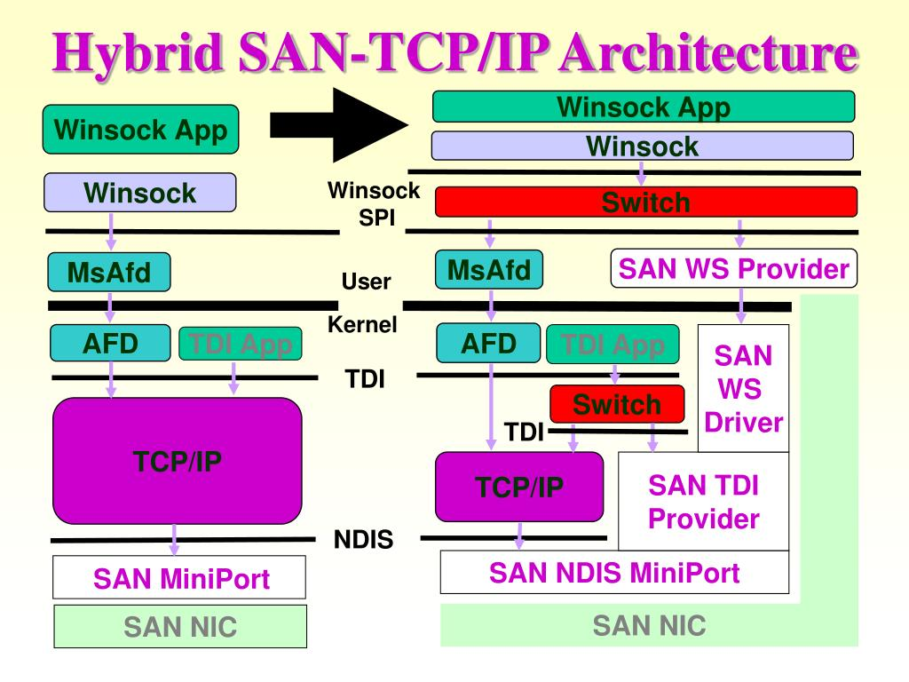 Hybrid SAN-TCP/IP Architecture