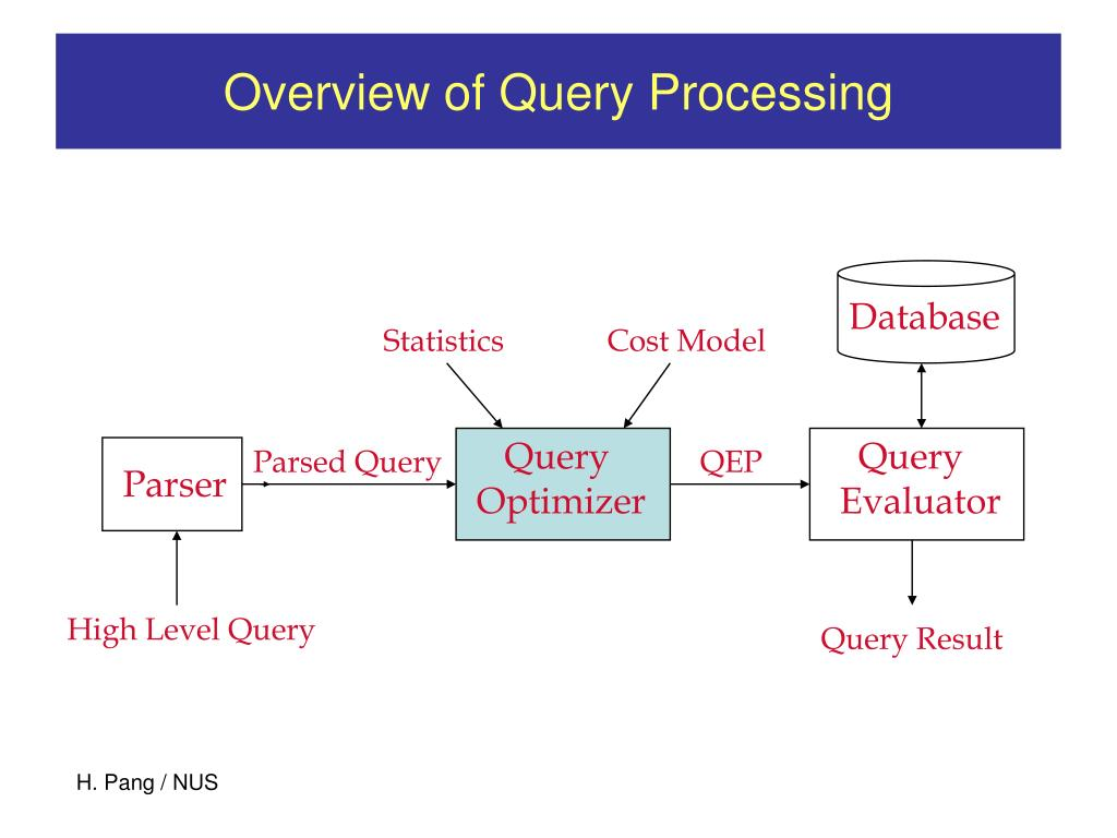 Overview of Query Processing