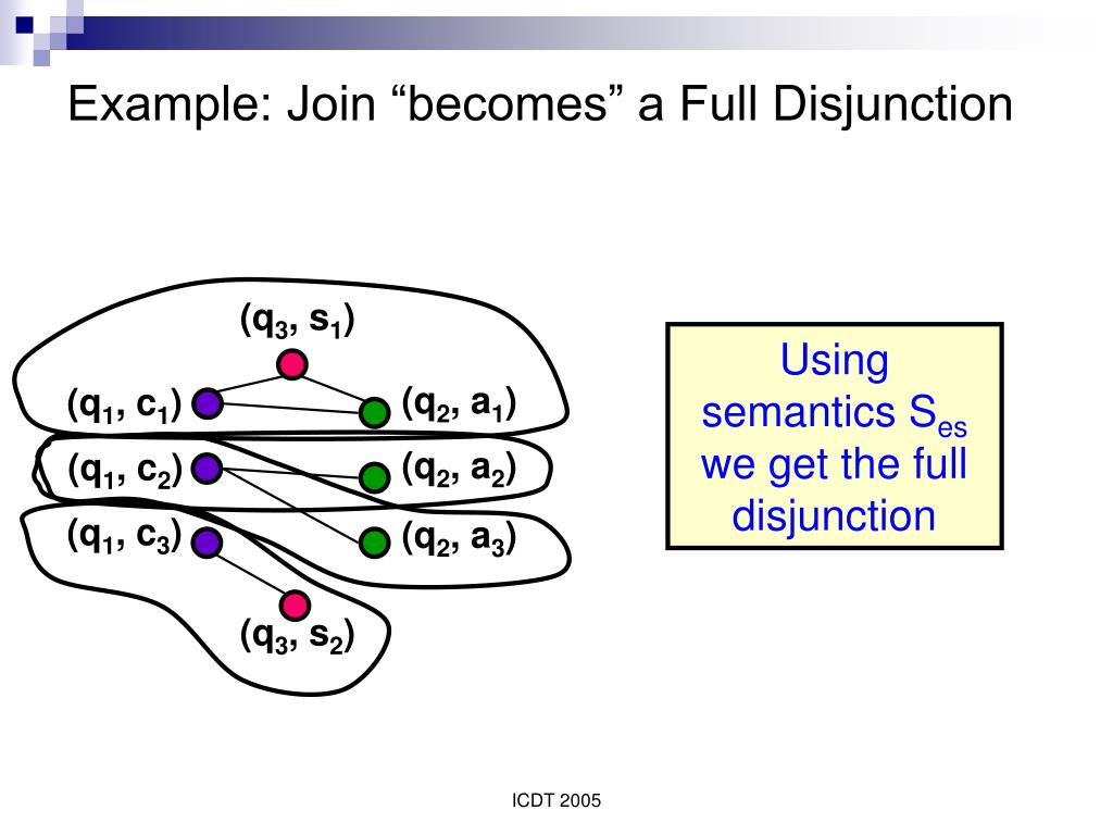"Example: Join ""becomes"" a Full Disjunction"