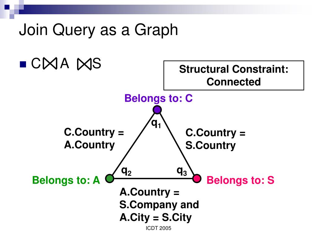Join Query as a Graph