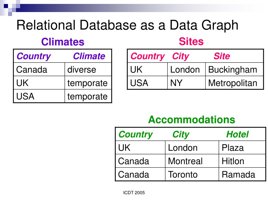Relational Database as a Data Graph