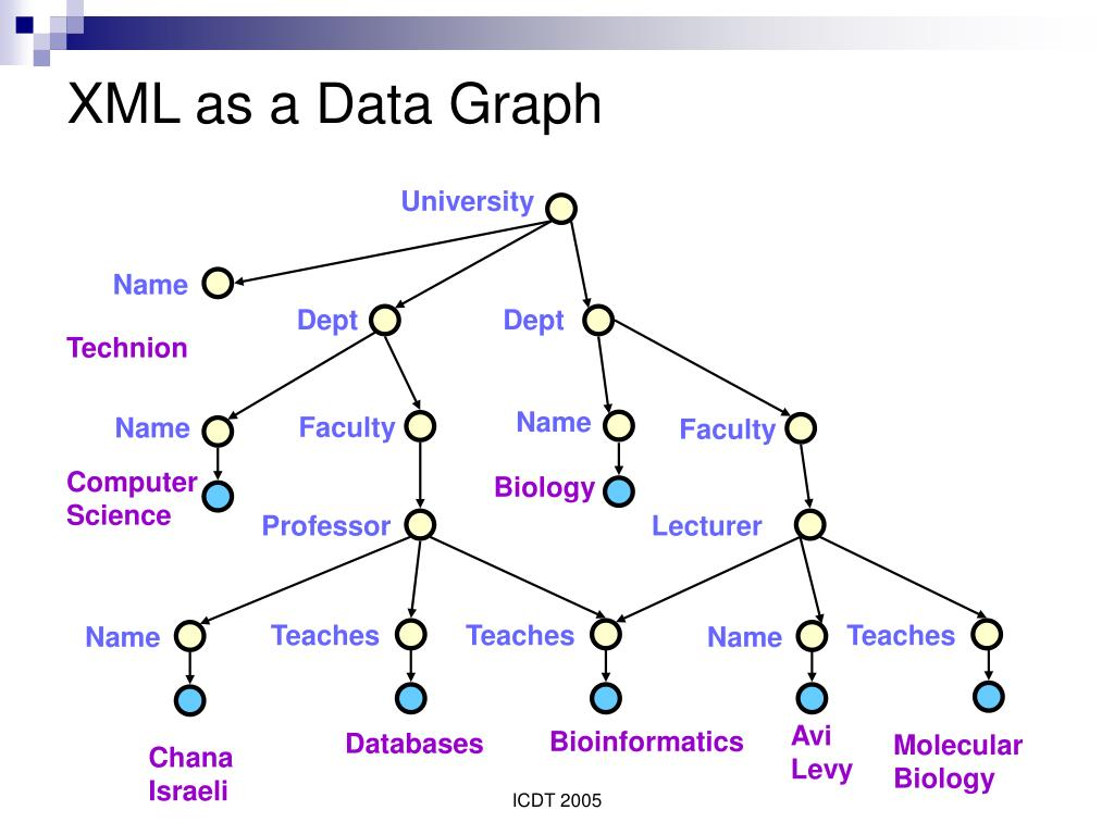 XML as a Data Graph