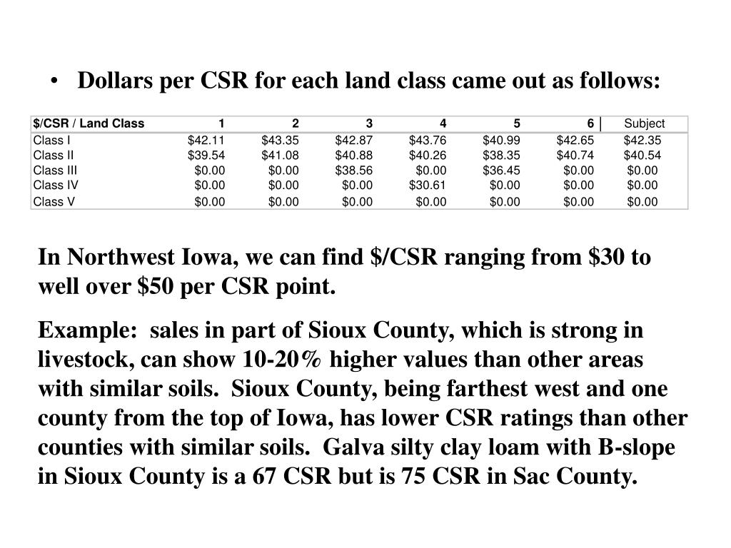 Dollars per CSR for each land class came out as follows: