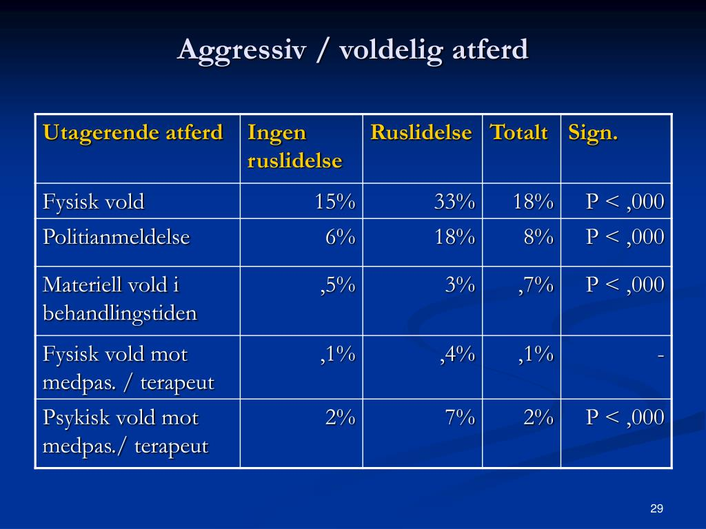 Aggressiv / voldelig atferd