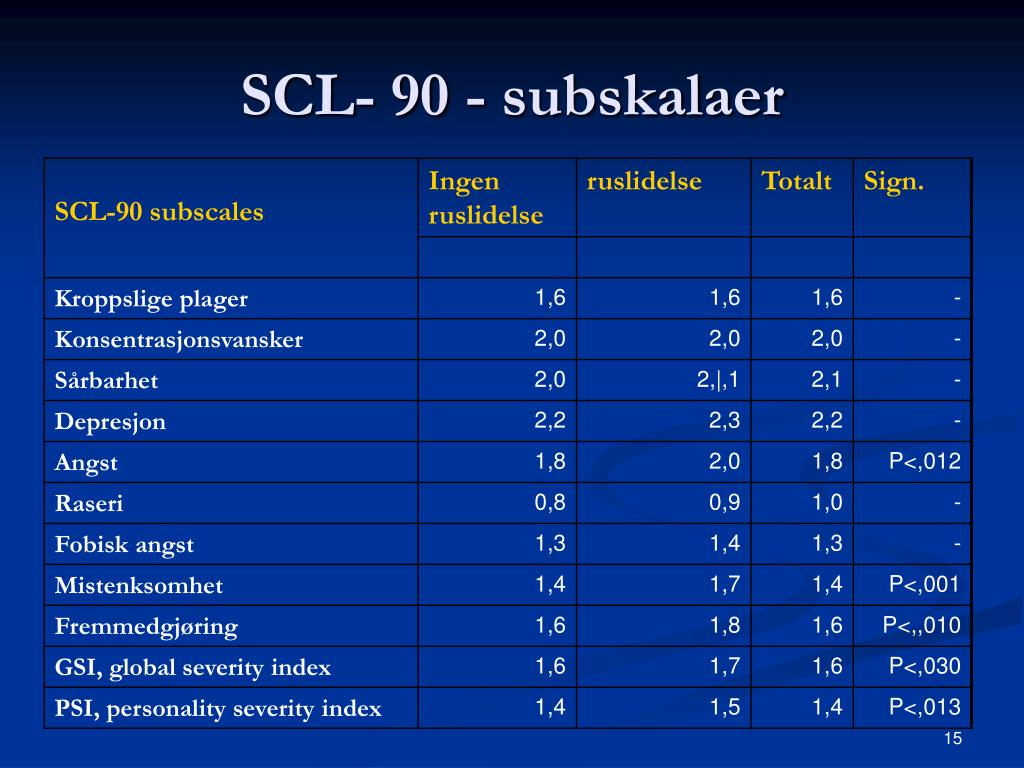 SCL- 90 - subskalaer
