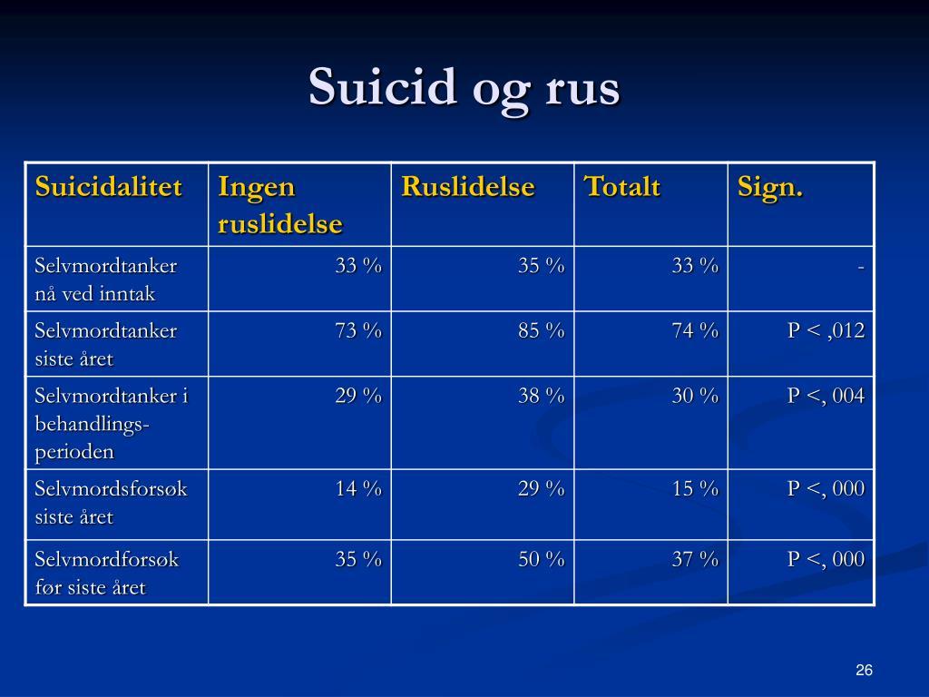 Suicid og rus