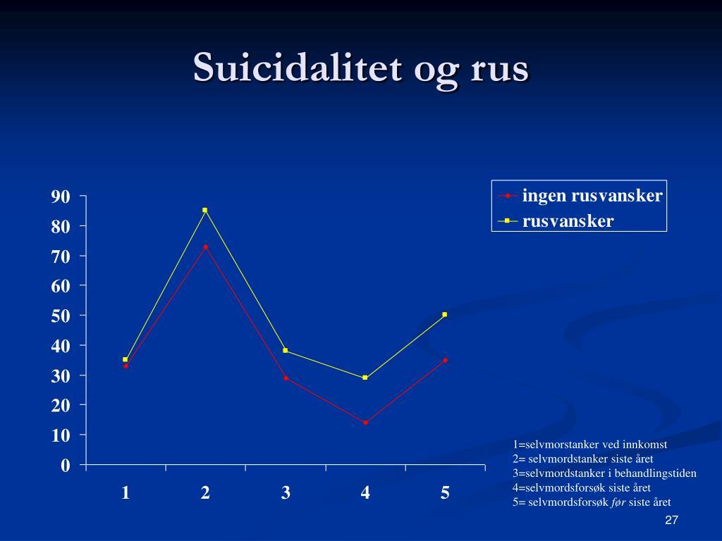Suicidalitet og rus