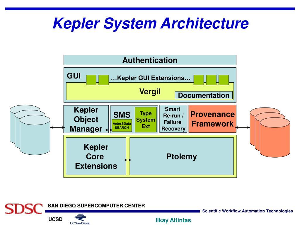 Kepler System Architecture