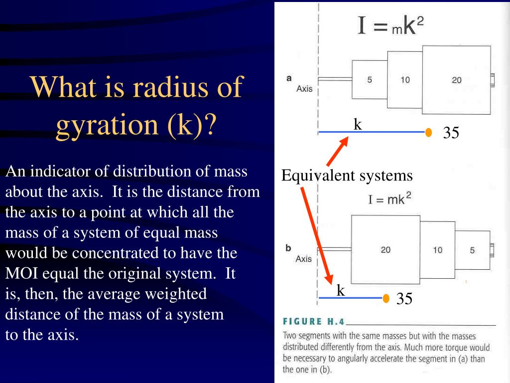 What is radius of gyration (k)?