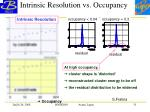 intrinsic resolution vs occupancy