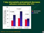 7 day atorvastatin pretreatment decreases adhesion molecules after pci