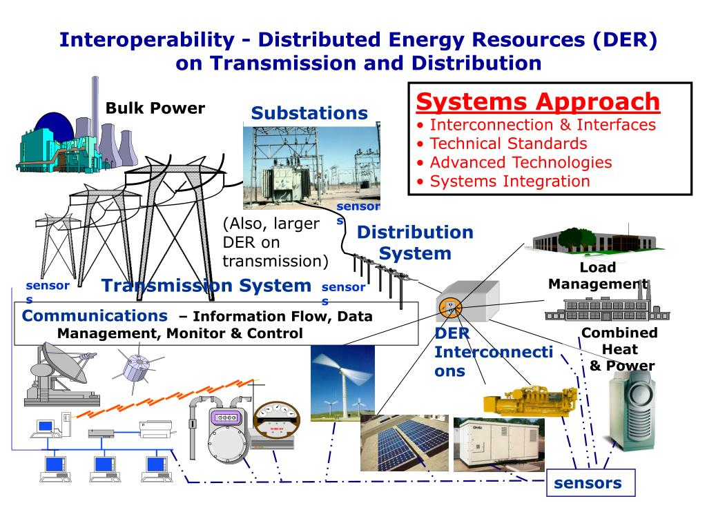 Interoperability - Distributed Energy Resources (DER) on Transmission and Distribution