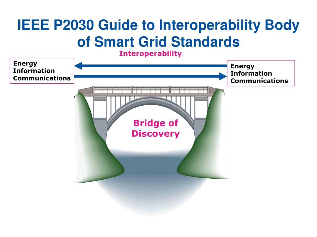 IEEE P2030 Guide to Interoperability Body                                          of Smart Grid Standards