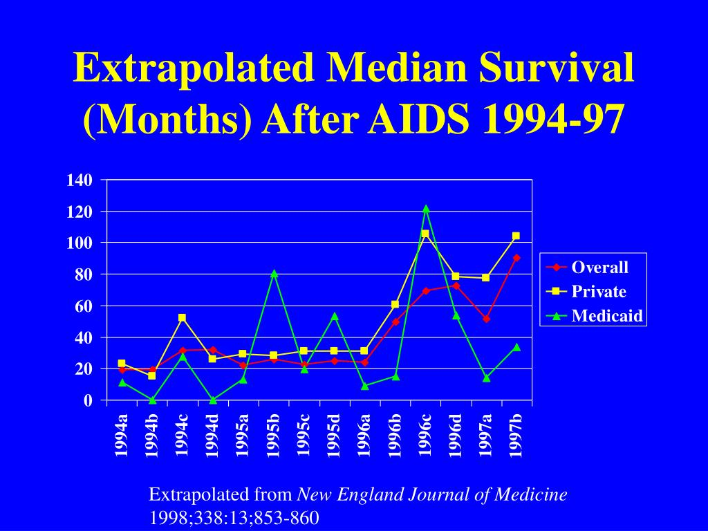 Extrapolated Median Survival (Months) After AIDS 1994-97