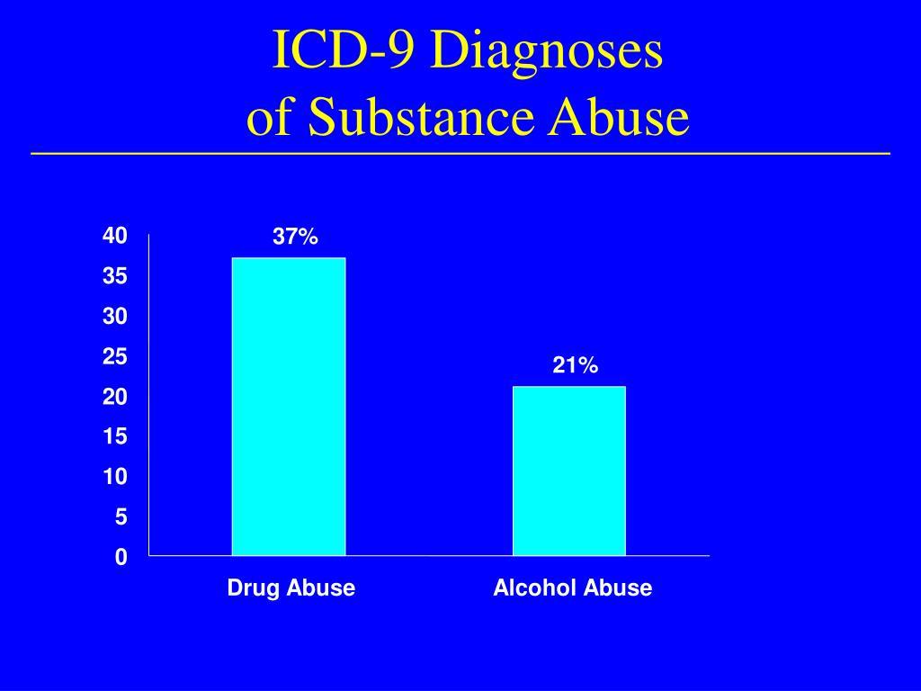 ICD-9 Diagnoses