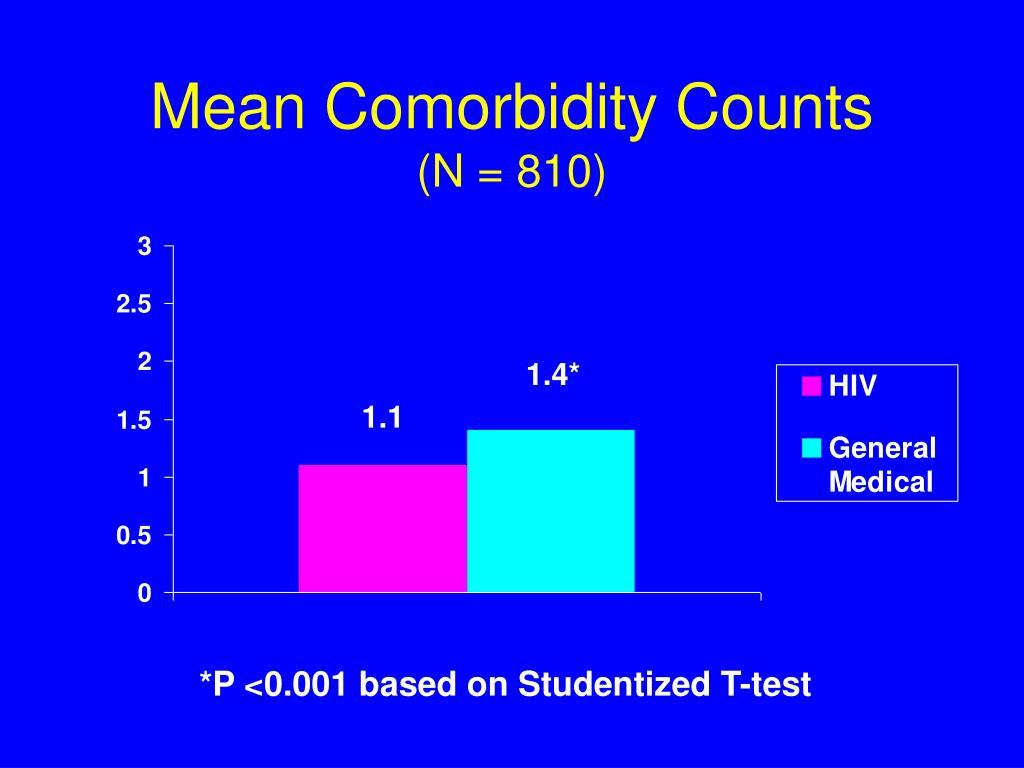 Mean Comorbidity Counts