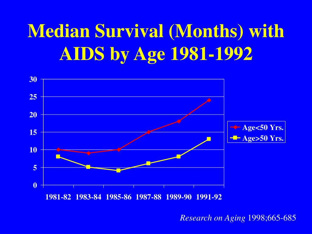Median Survival (Months) with AIDS by Age 1981-1992
