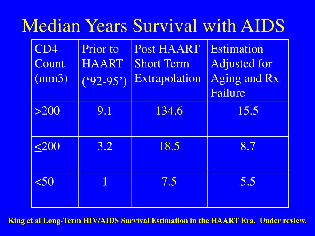 Median Years Survival with AIDS