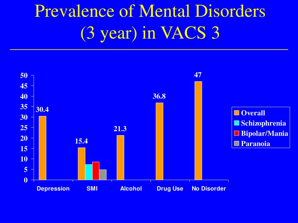 Prevalence of Mental Disorders (3 year) in VACS 3