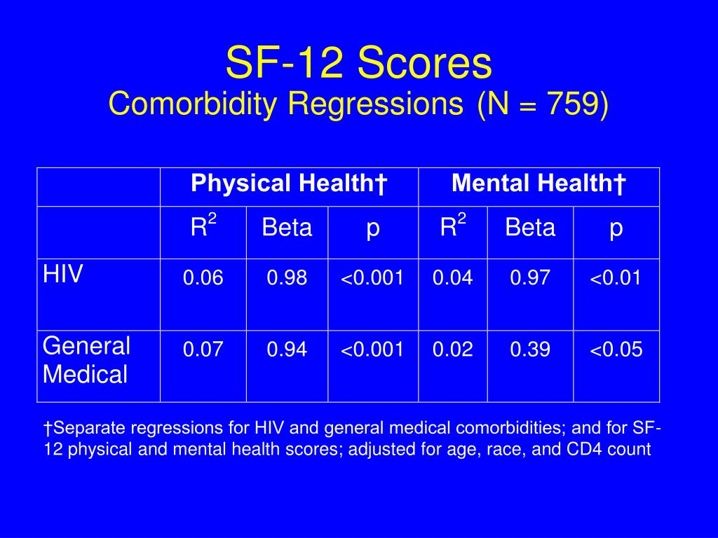 SF-12 Scores