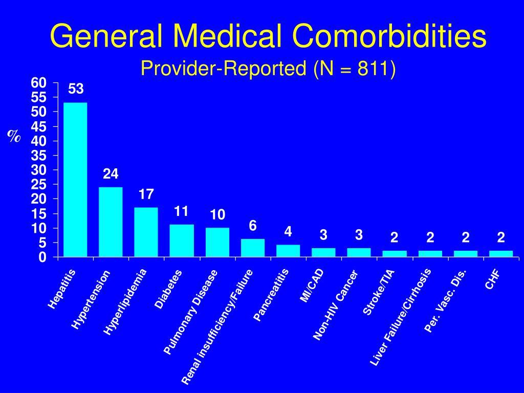 General Medical Comorbidities