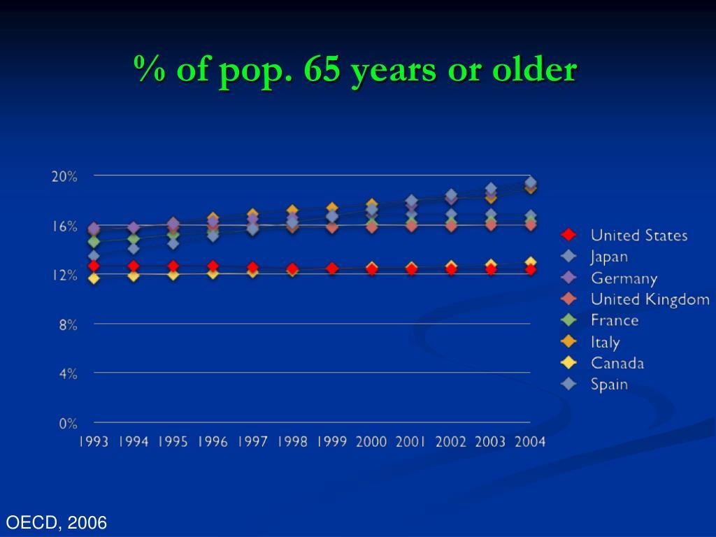 % of pop. 65 years or older
