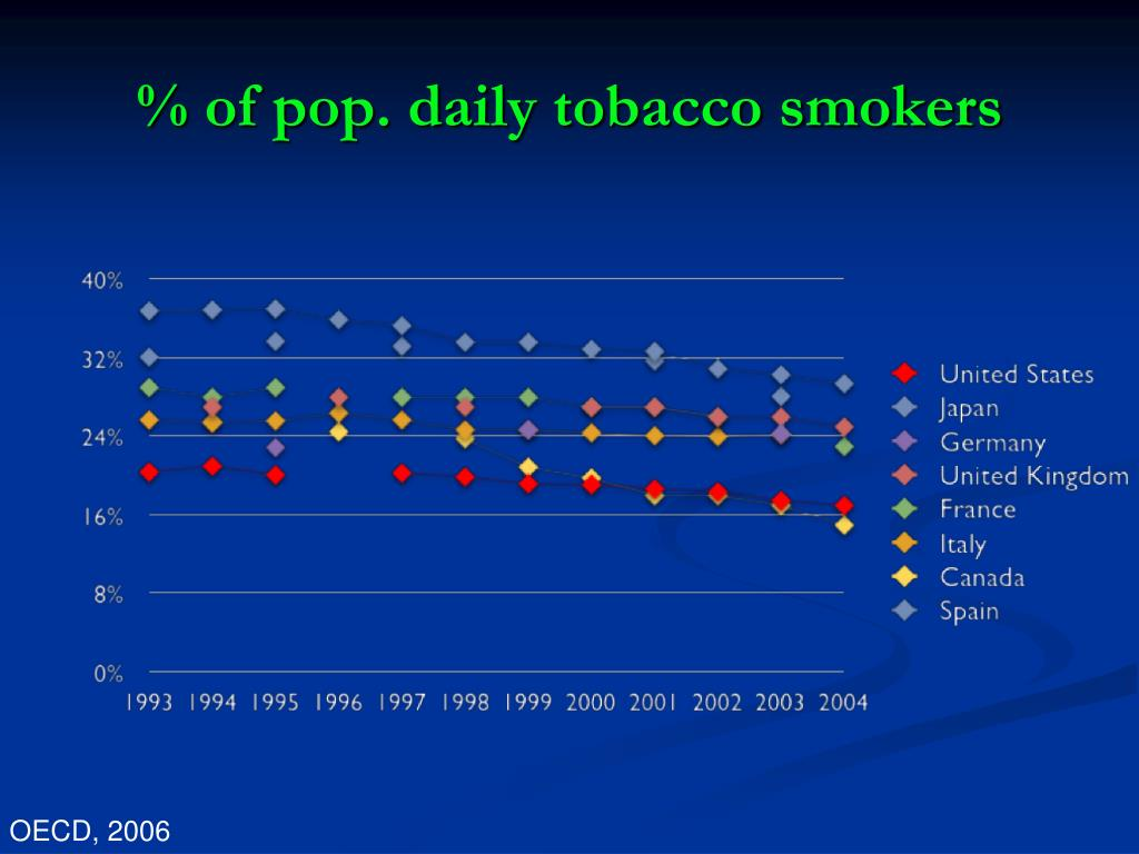 % of pop. daily tobacco smokers