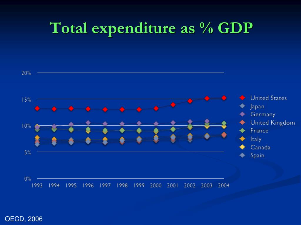 Total expenditure as % GDP