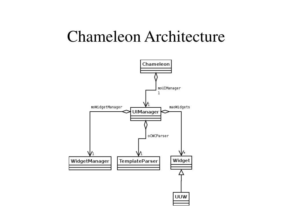 Chameleon Architecture