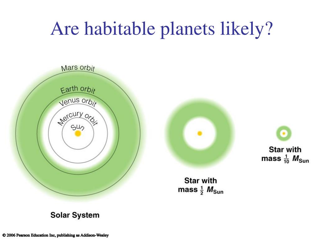Are habitable planets likely?