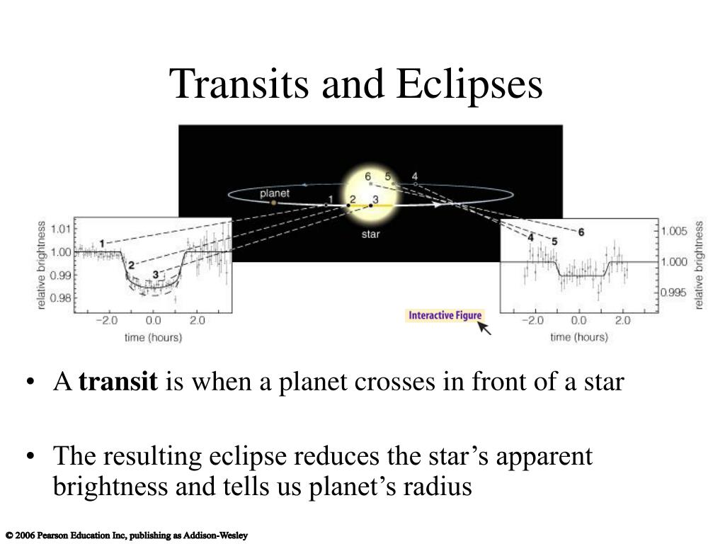 Transits and Eclipses