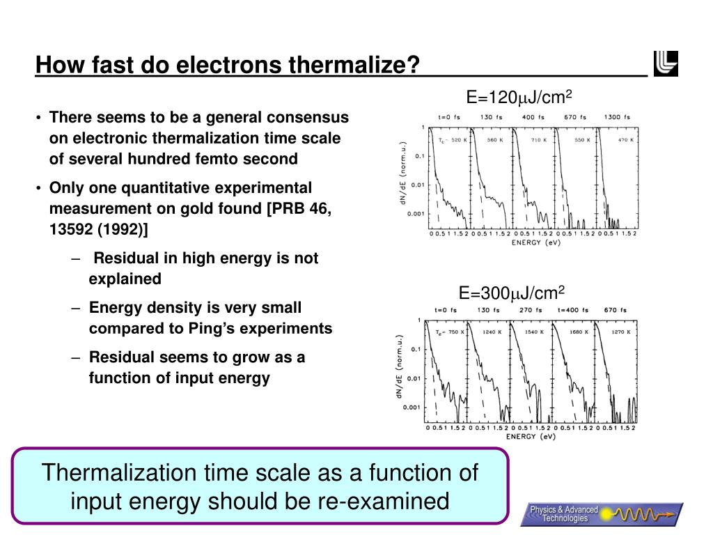 How fast do electrons thermalize?