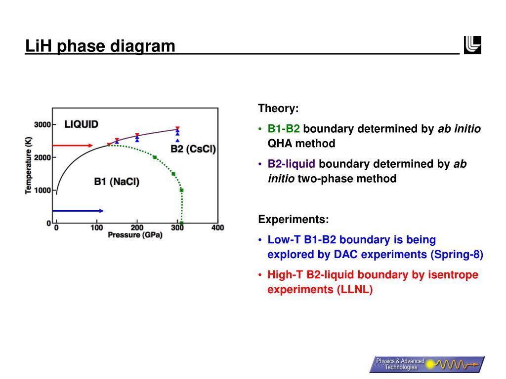 LiH phase diagram