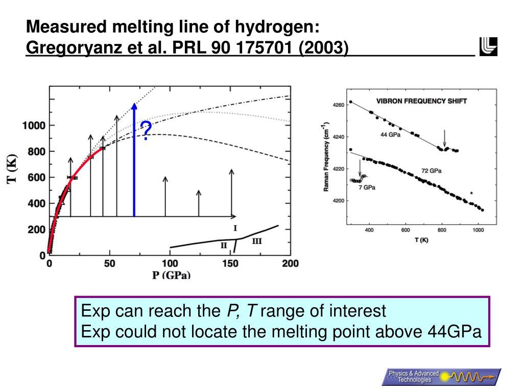 Measured melting line of hydrogen: