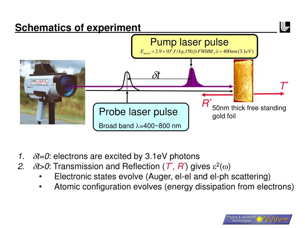 Schematics of experiment