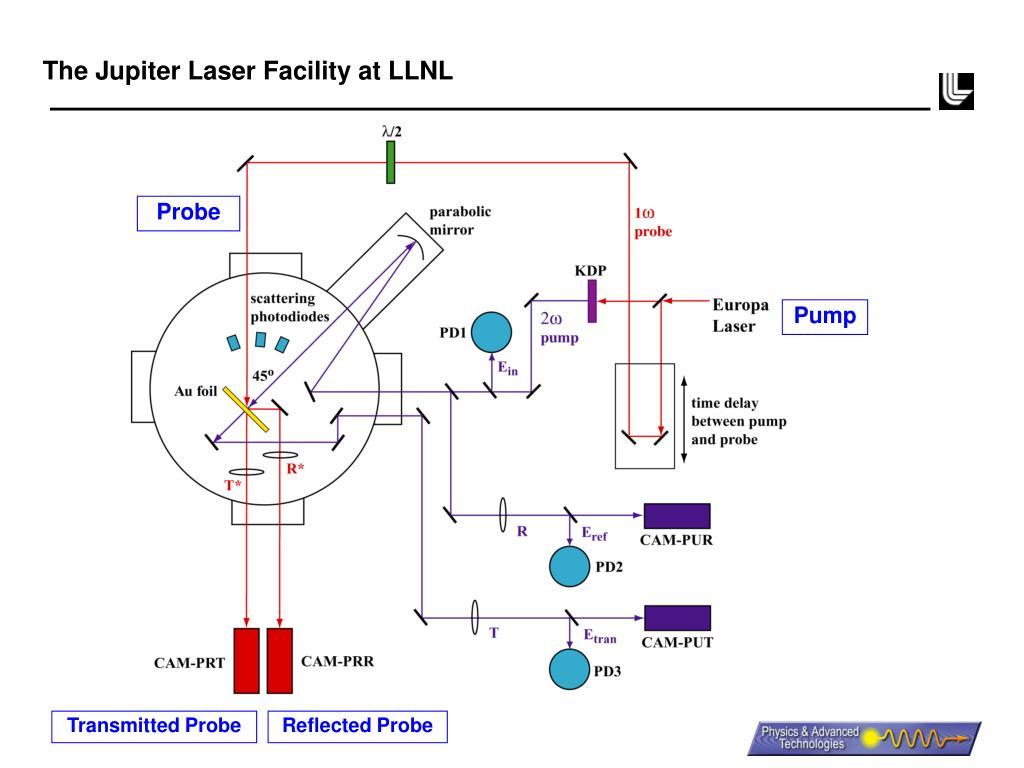 The Jupiter Laser Facility at LLNL