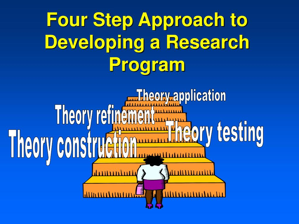 Four Step Approach to Developing a Research Program