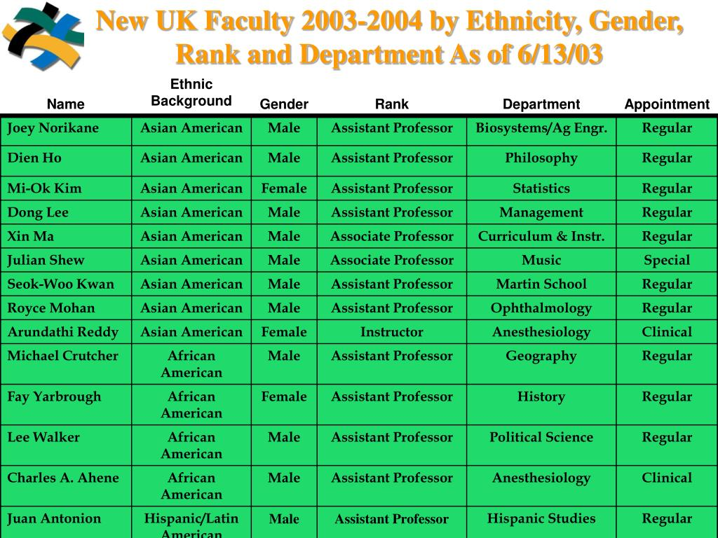 New UK Faculty 2003-2004 by Ethnicity, Gender, Rank and Department As of 6/13/03