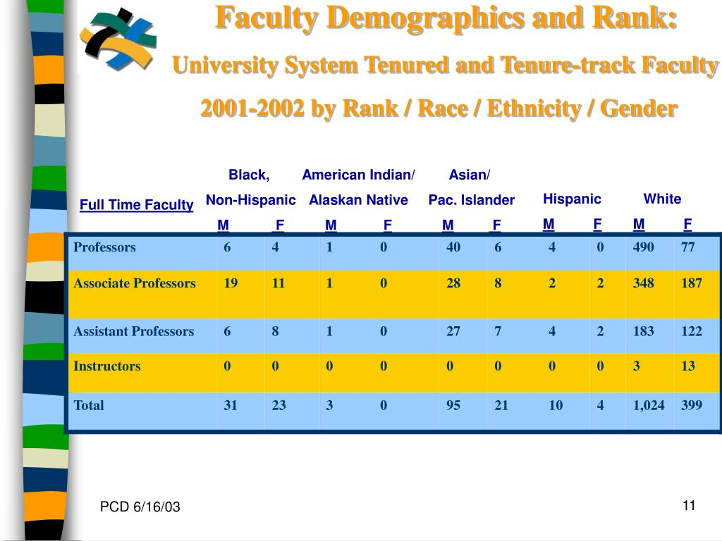 Faculty Demographics and Rank: