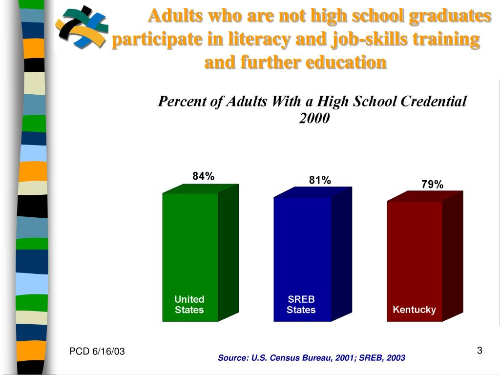 Adults who are not high school graduates           participate in literacy and job-skills training and further education