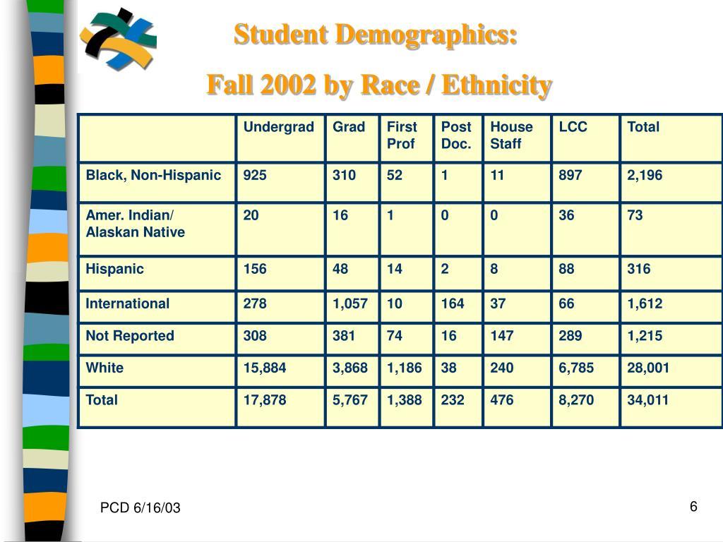 Student Demographics: