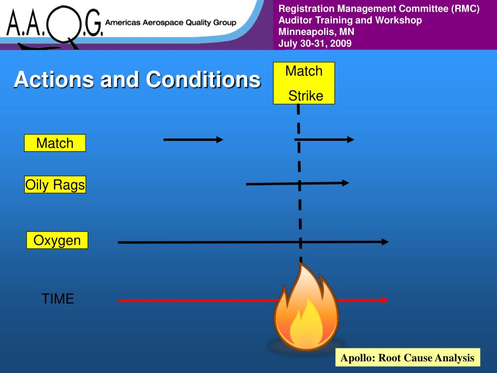 Actions and Conditions