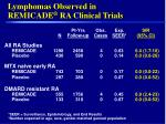lymphomas observed in remicade ra clinical trials