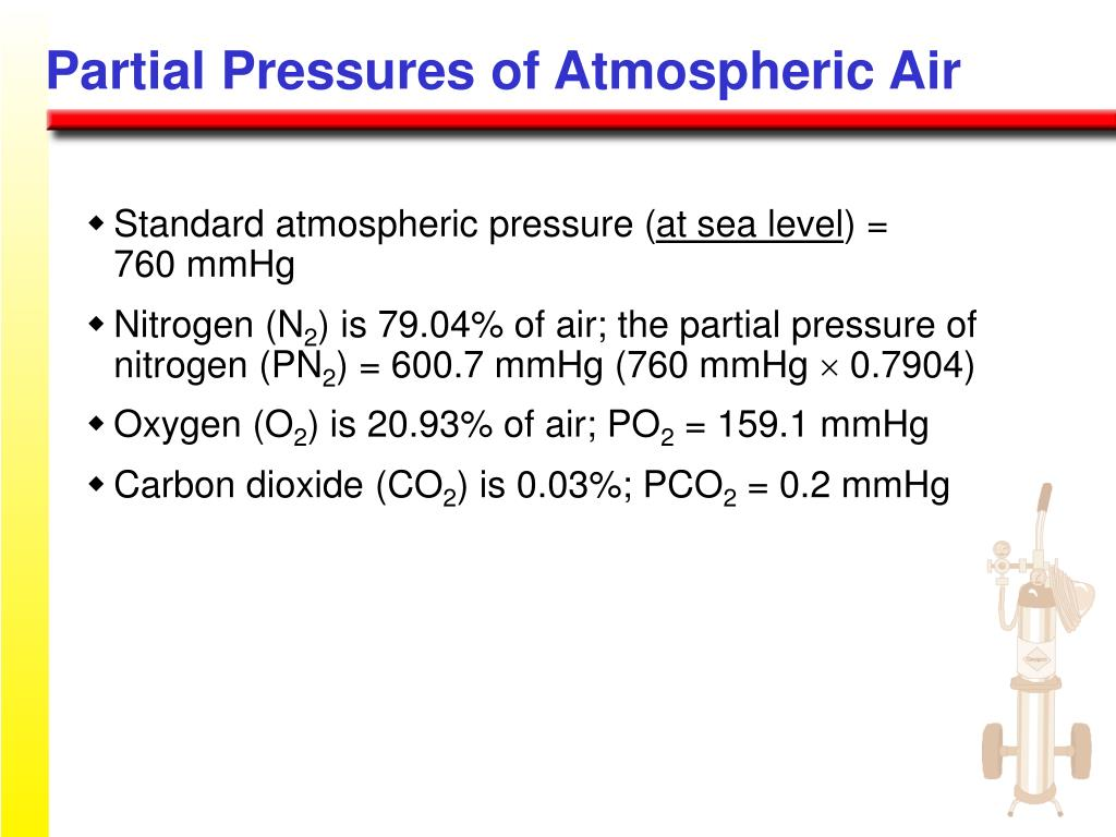 Partial Pressures of Atmospheric Air