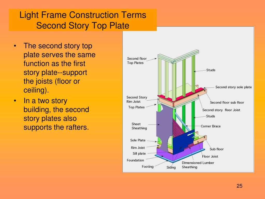 Light Frame Construction Terms