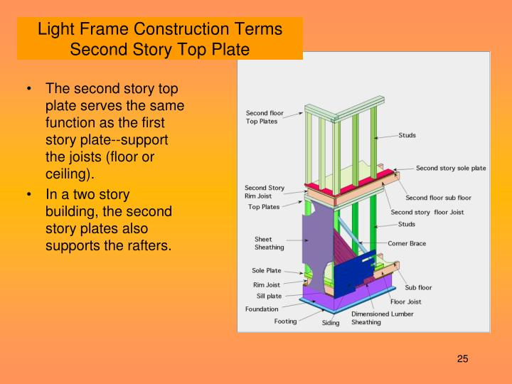 Ppt Building Types Powerpoint Presentation Id 361648