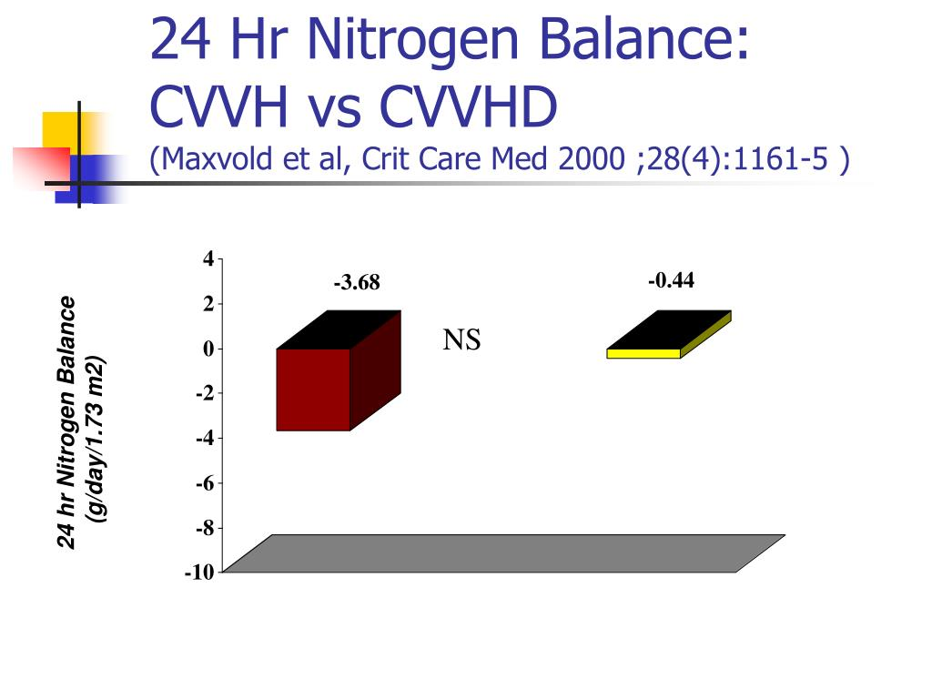 24 Hr Nitrogen Balance: