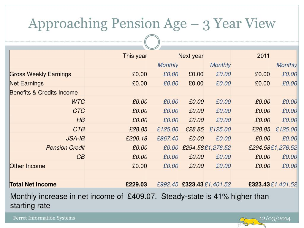 Approaching Pension Age – 3 Year View
