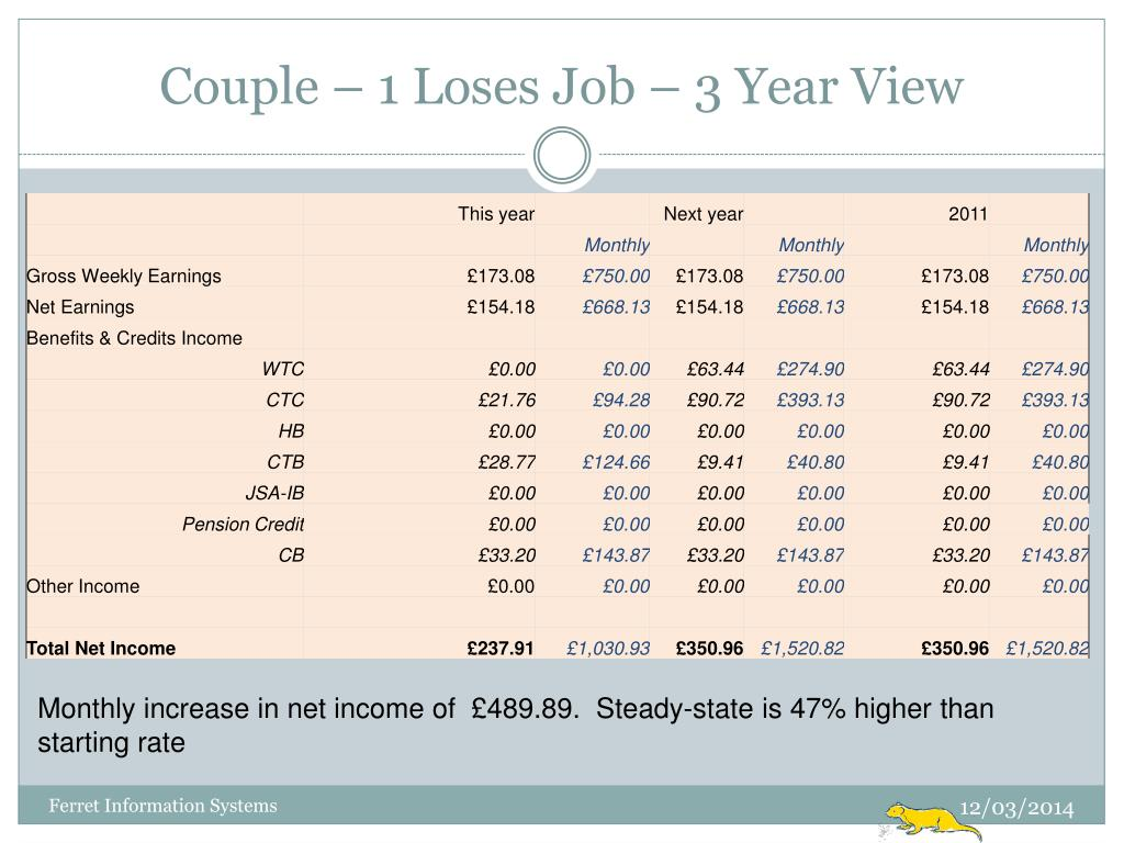 Couple – 1 Loses Job – 3 Year View