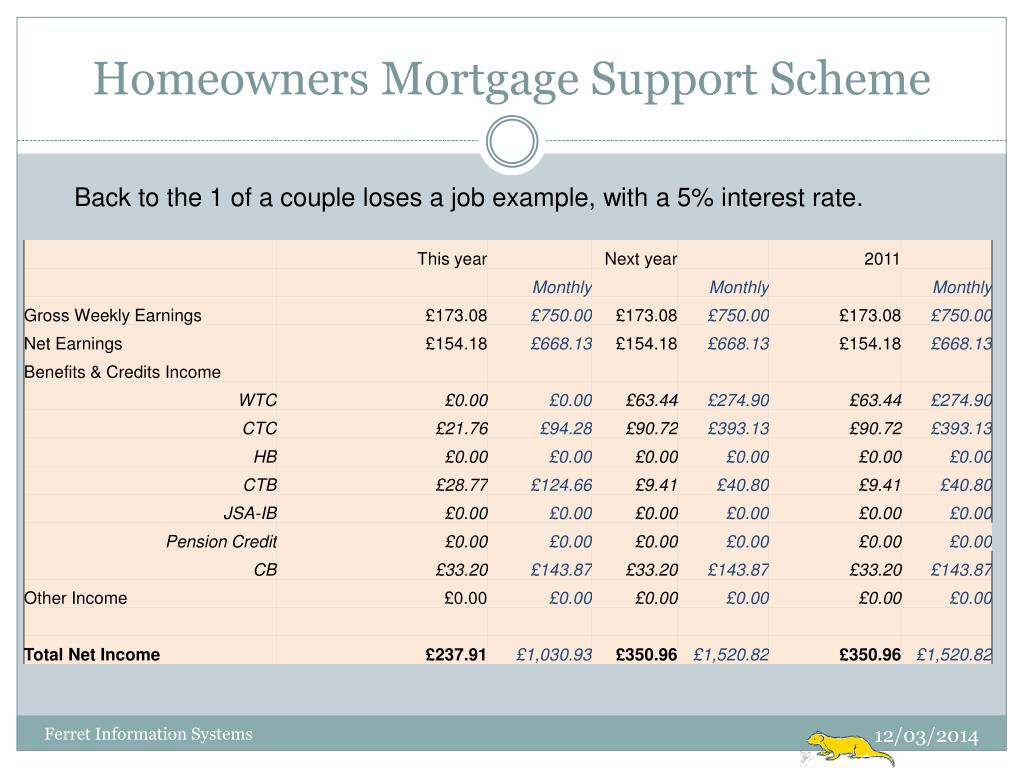 Homeowners Mortgage Support Scheme